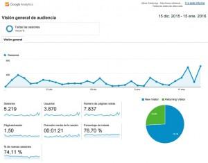 Estadístiques Ultres Catalunya a Google Analytics