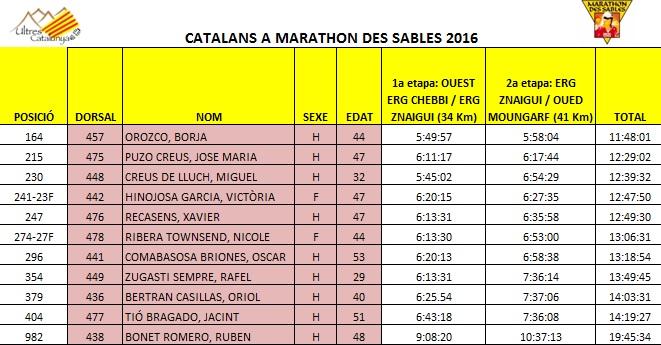 Classificació dels corredors catalans després de la segona etapa