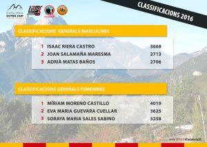 Classificació provisional de la Catalonia Ultra Cup 2016, un cop celebrades 3 de les 6 proves del calendari